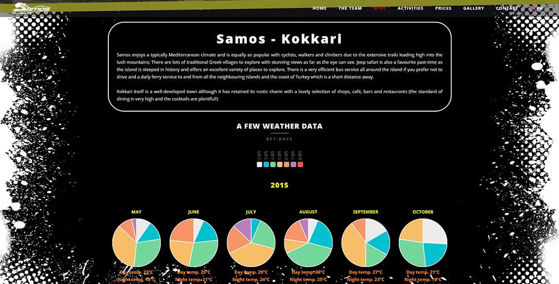 κατασκευή ιστοσελίδας Samos Windsurfing Centre